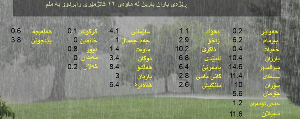 رێژەی باران بارین لەناوچەكانی كوردستان لەماوەی 12 كاتژمێری رابردوودا