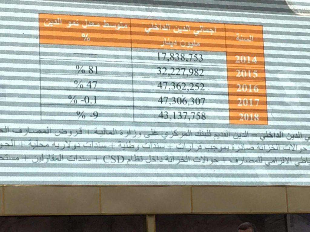 """أرقام """"صادمة"""" عن ديون العراق: مدين لـ 18 دولة فضلاً عن الاقتراض الداخلي"""