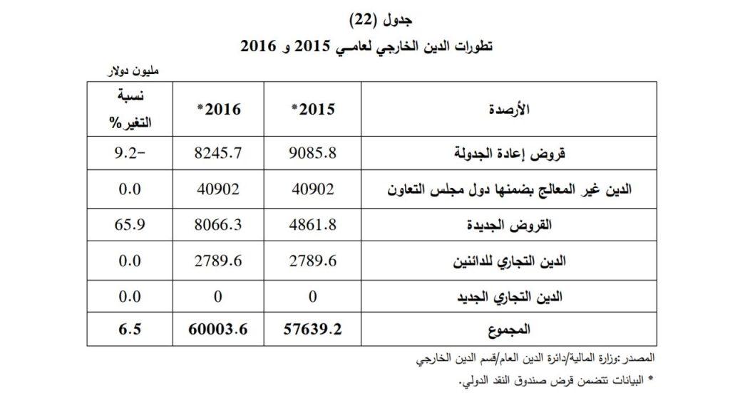 """أرقام ووثائق: """"ناس"""" يكشف تفاصيل الديون المترتبة على العراق في الداخل والخارج"""