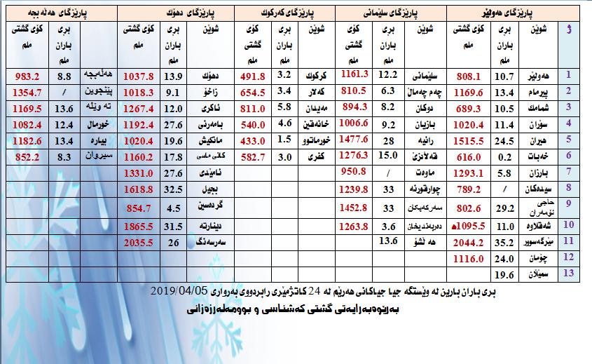 لە24 كاتژمێری رابردوو زۆرترین رێژەی باران لەم ناوچەیەی كوردستان باریوە