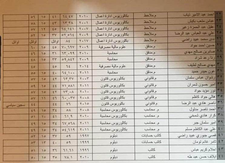 بالوثيقة.. أسماء المقبولين بوظائف في ديوان محافظة النجف