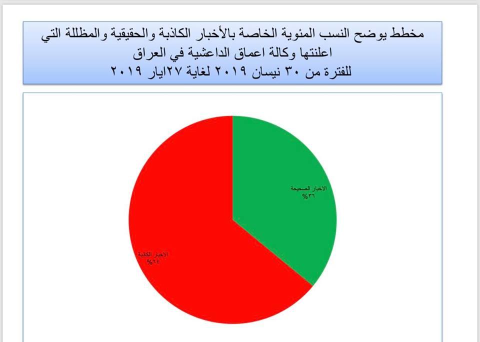 """الإعلام الأمني ينشر مخططات بيانية: هذه """"أكاذيب"""" داعش خلال ٢٧ يوماً!"""