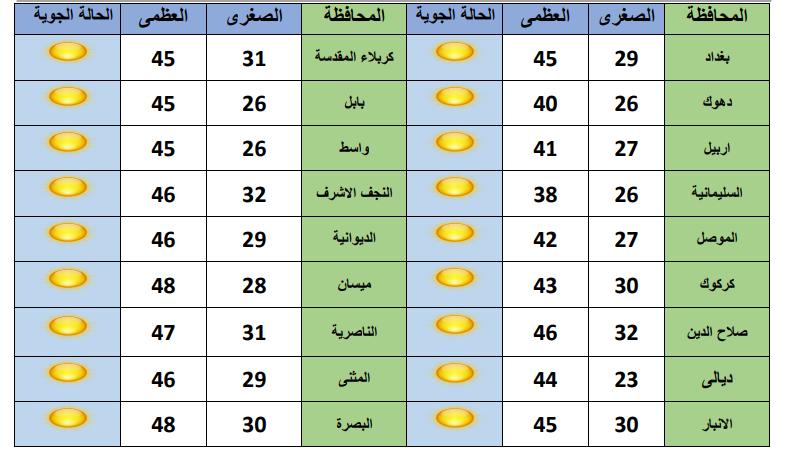 """درجات حرارة """"قاسية"""" في البصرة وذي قار.. و""""طقس موحد"""" لبغداد و 9 محافظات"""