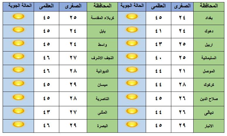 """تموز و""""البوارح"""": طقس مشمس وارتفاع درجات الحرارة حتى الثلاثاء"""