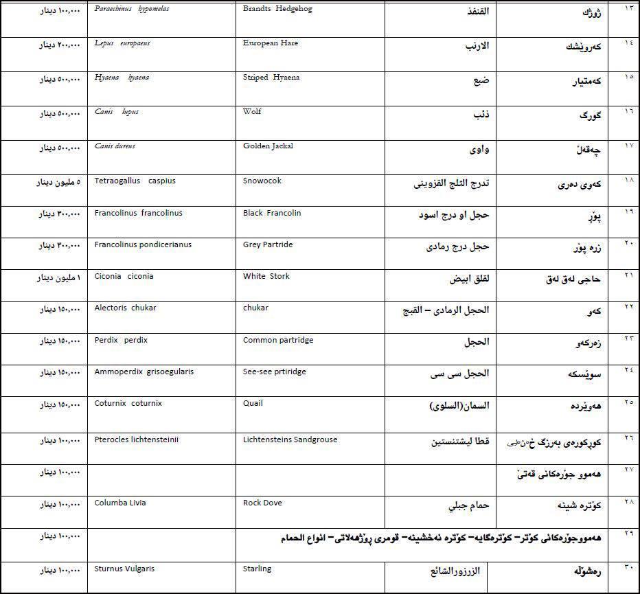 """وثيقة: حكومة الإقليم تحظر صيد الحيوانات وتنشر قائمة """"مطولة"""" بالأنواع والغرامات"""