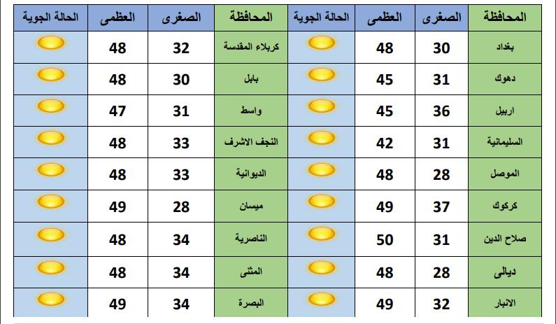 طقس العيد: هذه المحافظات على اعتاب الـ50 مئوية.. وأمطار خفيفة في 3 مدن