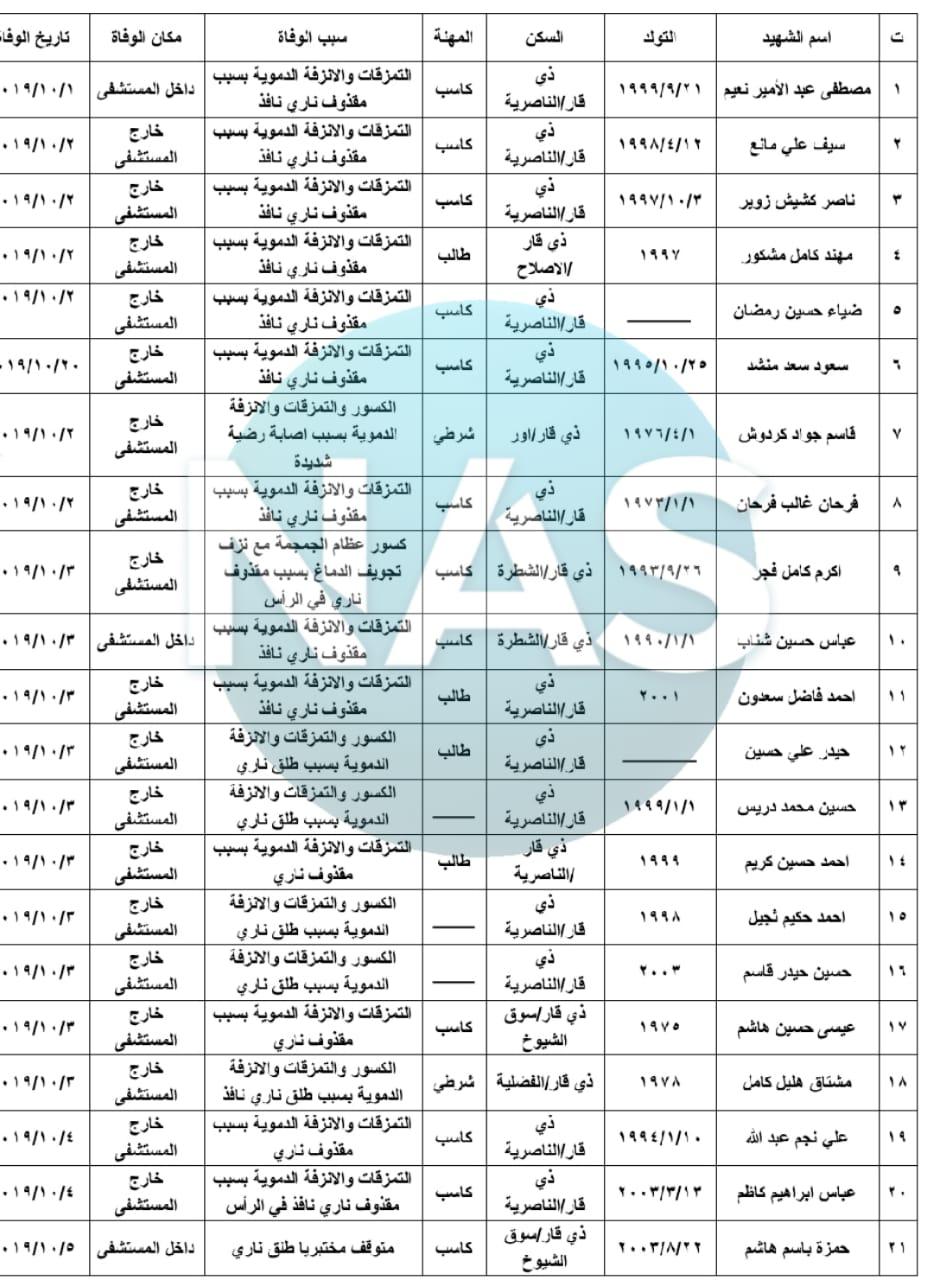قائمة أسماء ومعلومات ضحايا تظاهرات ذي قار: 4 من مواليد الألفينات!
