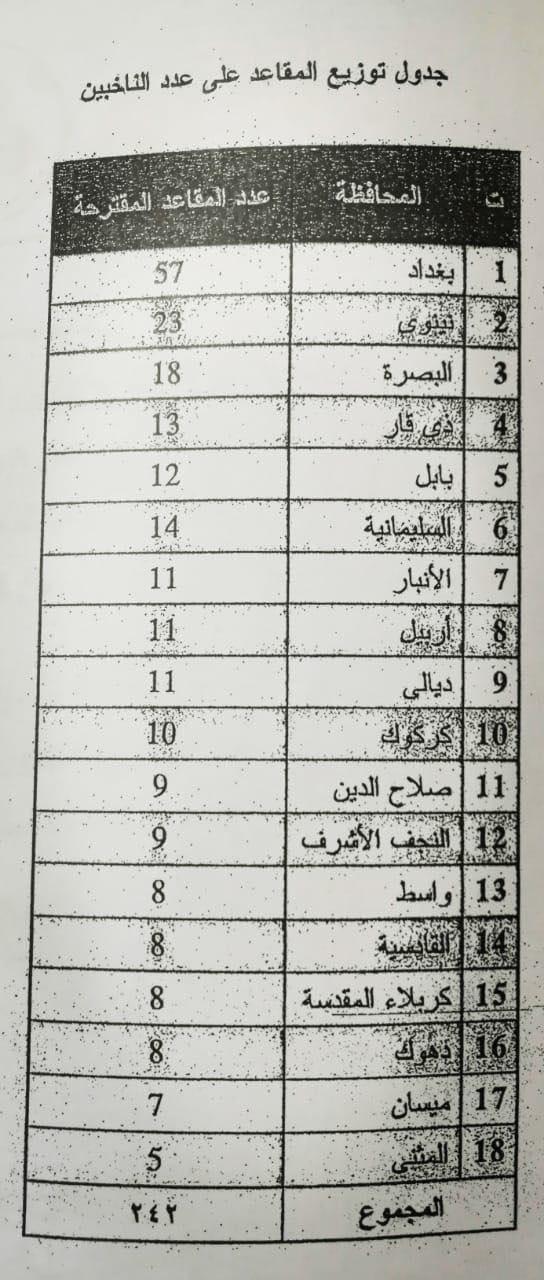 قانون الانتخابات الجديد يمنح بغداد 57 مقعداً برلمانياً.. تليها نينوى والبصرة
