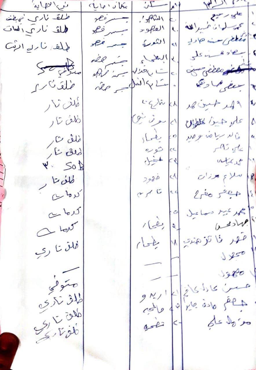 قائمة القتلى والجرحى من المتظاهرين بمحاولة فض اعتصام الطريق الدولي في ذي قار