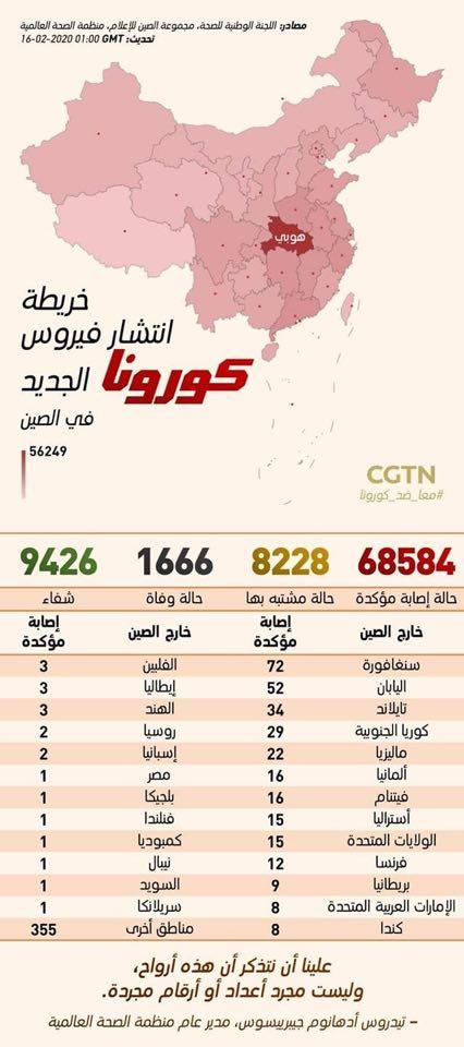 بالأرقام.. دولتان عربيتان ضمن قائمة ضحايا كورونا