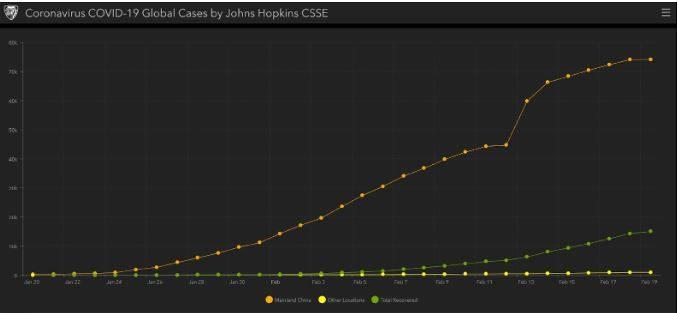 كيف نقرأ إحصائيات الإصابة بفيروس كورونا؟