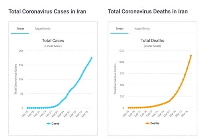 العراق وكورونا.. جرس إنذار